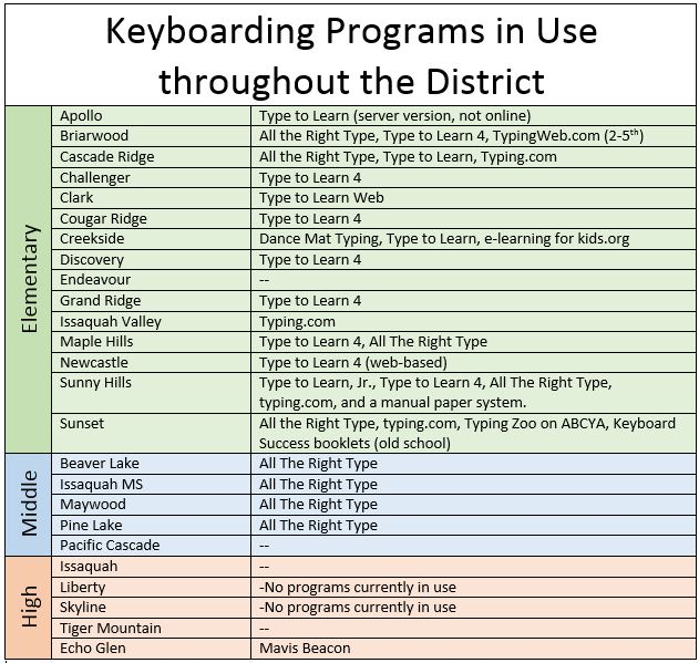 Keyboarding 101 Bits And Pieces